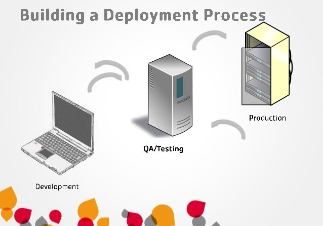 Deployments Best Practices
