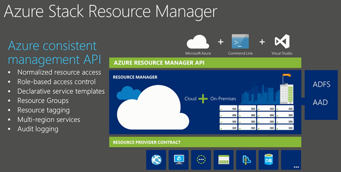 Azure Resource Manager Compute Templates