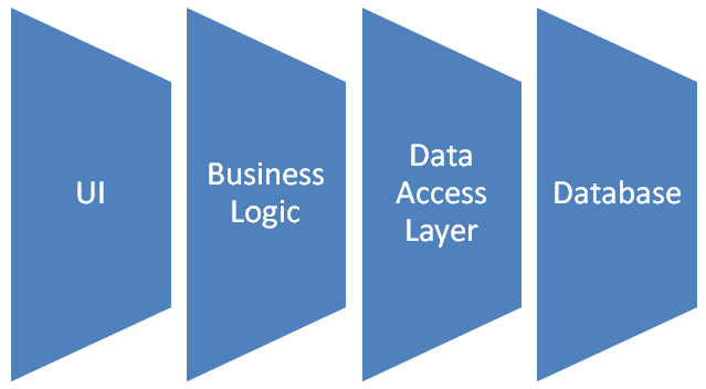 Database Layer