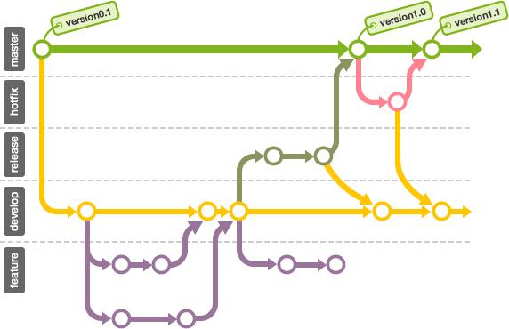 Git Workflow