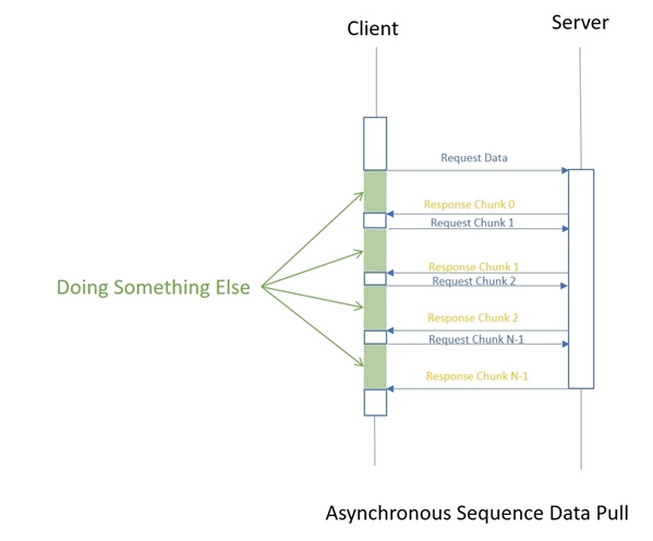 Async Streams